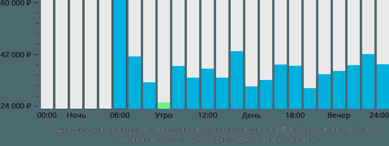 Динамика цен в зависимости от времени вылета из Санкт-Петербурга в Южную Корею