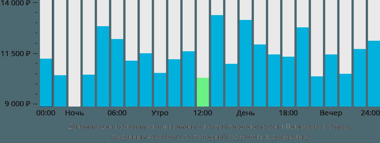 Динамика цен в зависимости от времени вылета из Санкт-Петербурга в Самару