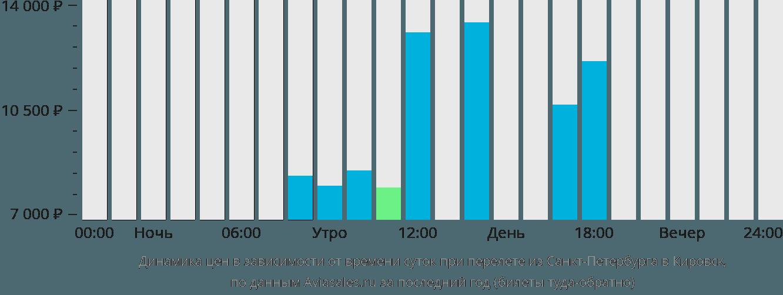 Билеты на самолет санкт-петербург кировск купить билет на самолет киев виннипег