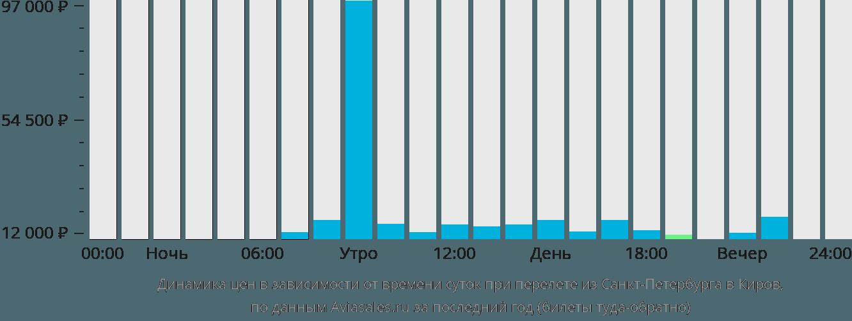 Динамика цен в зависимости от времени вылета из Санкт-Петербурга в Киров
