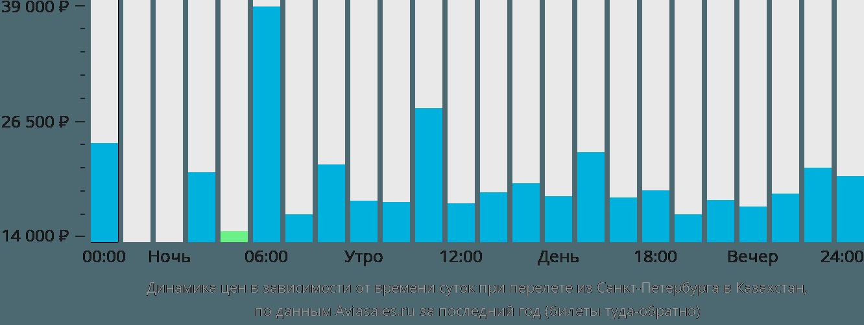 Динамика цен в зависимости от времени вылета из Санкт-Петербурга в Казахстан