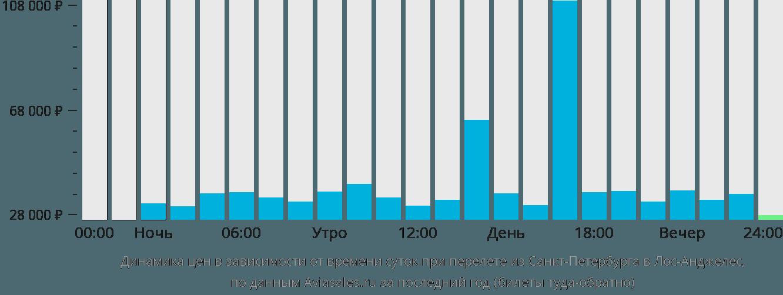 Динамика цен в зависимости от времени вылета из Санкт-Петербурга в Лос-Анджелес