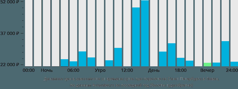 Динамика цен в зависимости от времени вылета из Санкт-Петербурга в Ливан