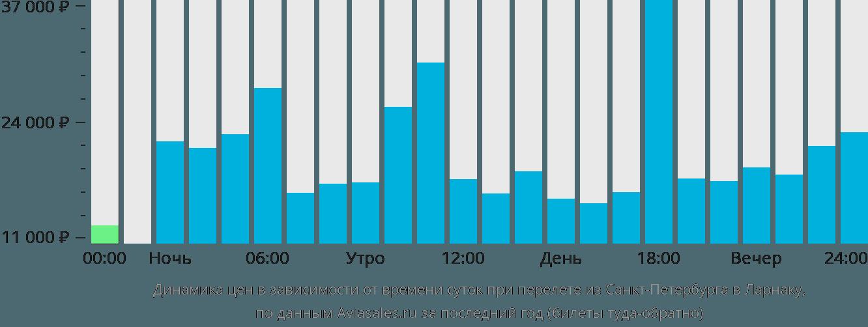 Динамика цен в зависимости от времени вылета из Санкт-Петербурга в Ларнаку