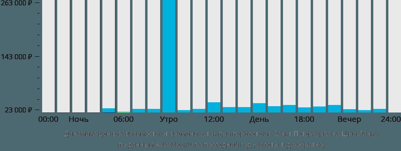 Динамика цен в зависимости от времени вылета из Санкт-Петербурга на Шри-Ланку