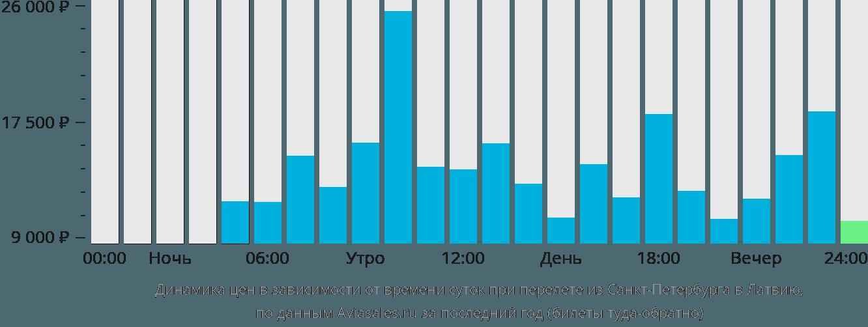 Динамика цен в зависимости от времени вылета из Санкт-Петербурга в Латвию