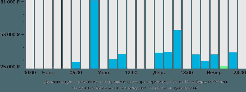Динамика цен в зависимости от времени вылета из Санкт-Петербурга в Ченнай