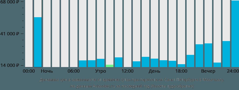 Динамика цен в зависимости от времени вылета из Санкт-Петербурга в Махачкалу