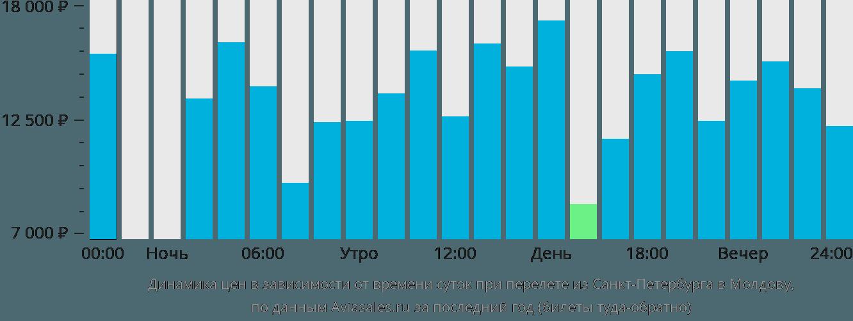 Динамика цен в зависимости от времени вылета из Санкт-Петербурга в Молдову