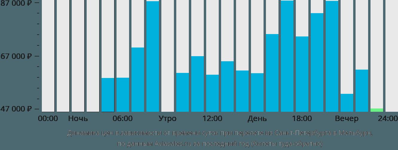 Динамика цен в зависимости от времени вылета из Санкт-Петербурга в Мельбурн