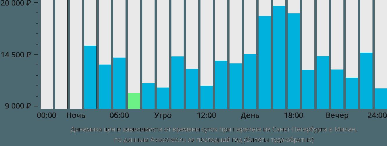 Динамика цен в зависимости от времени вылета из Санкт-Петербурга в Милан
