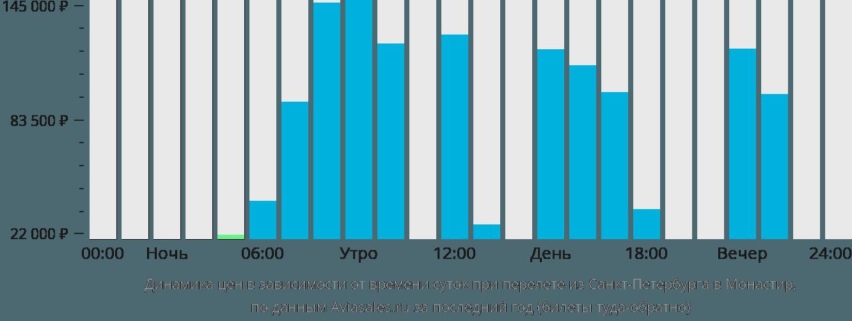 Динамика цен в зависимости от времени вылета из Санкт-Петербурга в Монастир