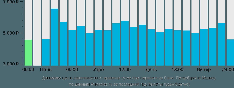 Динамика цен в зависимости от времени вылета из Санкт-Петербурга в Москву