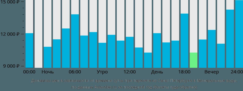 Динамика цен в зависимости от времени вылета из Санкт-Петербурга в Минеральные воды
