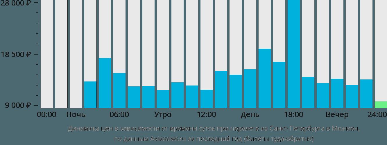Динамика цен в зависимости от времени вылета из Санкт-Петербурга в Мюнхен