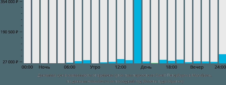 Динамика цен в зависимости от времени вылета из Санкт-Петербурга в Малайзию