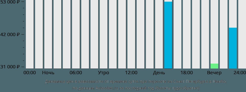 Динамика цен в зависимости от времени вылета из Санкт-Петербурга в Нинбо