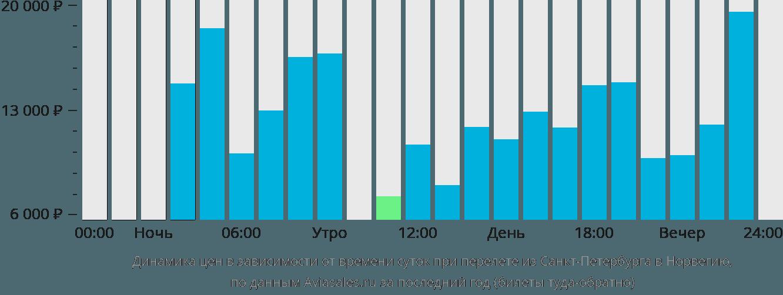 Динамика цен в зависимости от времени вылета из Санкт-Петербурга в Норвегию