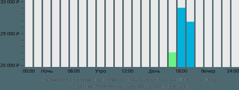 Динамика цен в зависимости от времени вылета из Санкт-Петербурга в Норидж