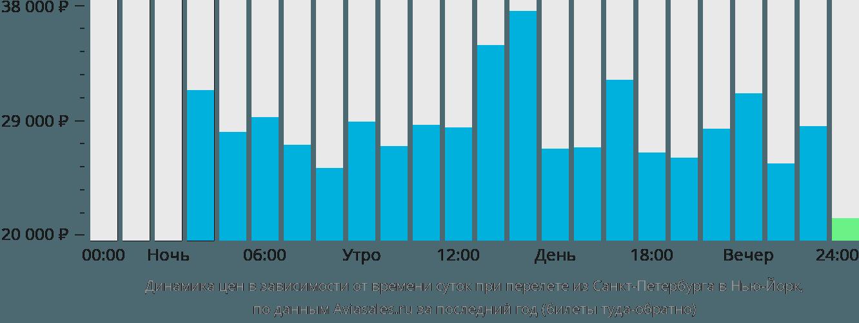 Динамика цен в зависимости от времени вылета из Санкт-Петербурга в Нью-Йорк