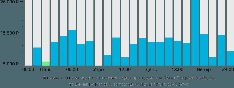 Динамика цен в зависимости от времени вылета из Санкт-Петербурга в Одессу