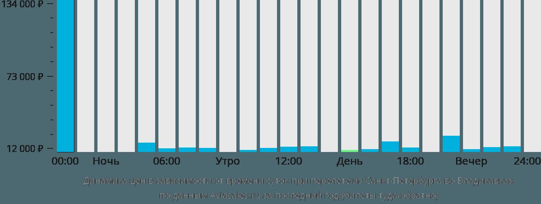 Динамика цен в зависимости от времени вылета из Санкт-Петербурга во Владикавказ