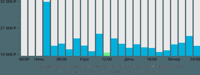 Динамика цен в зависимости от времени вылета из Санкт-Петербурга в Омск