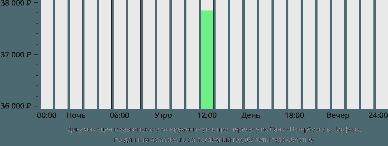 Динамика цен в зависимости от времени вылета из Санкт-Петербурга в Норфолк
