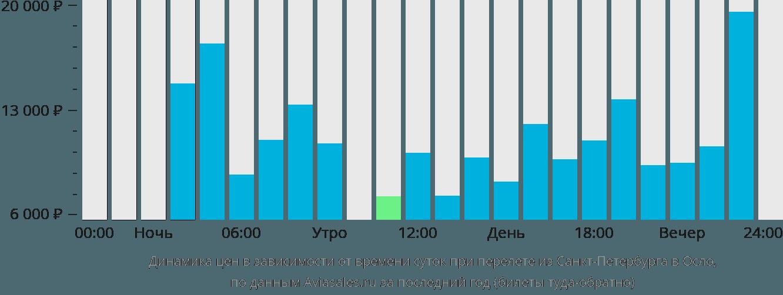 Динамика цен в зависимости от времени вылета из Санкт-Петербурга в Осло