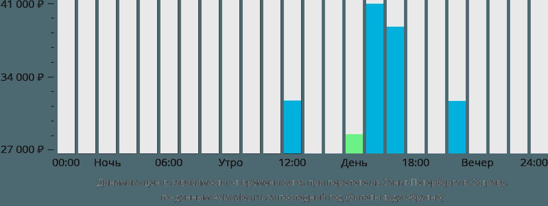 Динамика цен в зависимости от времени вылета из Санкт-Петербурга в Остраву