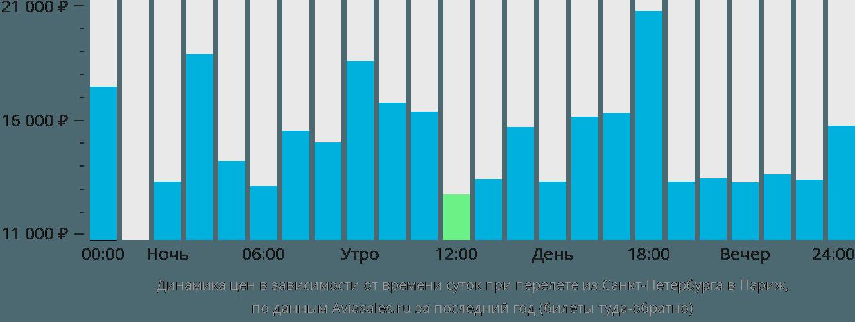 Динамика цен в зависимости от времени вылета из Санкт-Петербурга в Париж