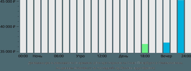 Динамика цен в зависимости от времени вылета из Санкт-Петербурга в Семипалатинск