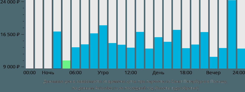 Динамика цен в зависимости от времени вылета из Санкт-Петербурга в Польшу