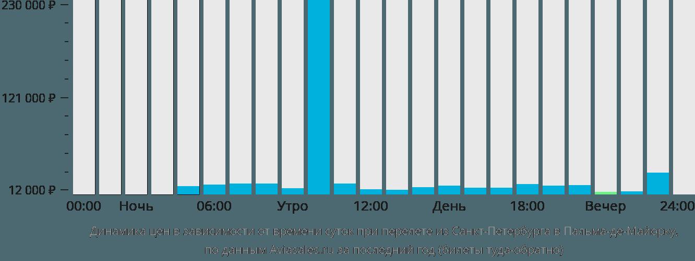 Динамика цен в зависимости от времени вылета из Санкт-Петербурга в Пальма-де-Майорку