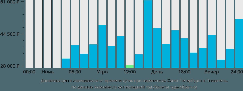 Динамика цен в зависимости от времени вылета из Санкт-Петербурга в Пномпень