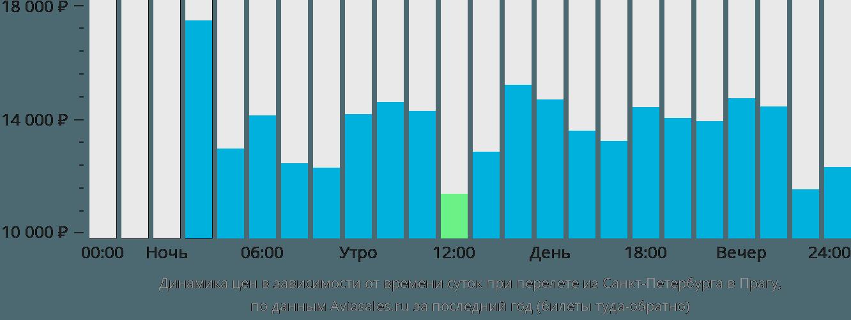 Динамика цен в зависимости от времени вылета из Санкт-Петербурга в Прагу