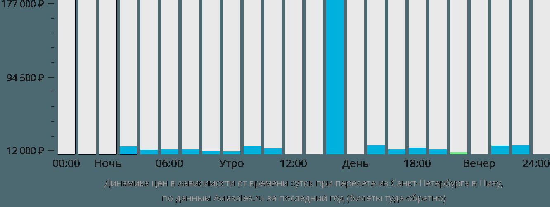 Динамика цен в зависимости от времени вылета из Санкт-Петербурга в Пизу