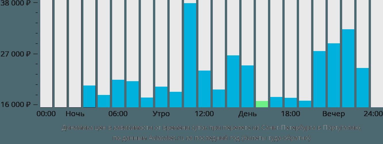 Динамика цен в зависимости от времени вылета из Санкт-Петербурга в Португалию