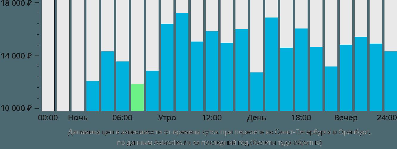 Купить авиабилеты оренбург санкт петербург отдых в крыму билеты на самолет