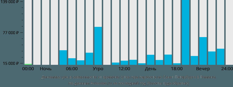 Динамика цен в зависимости от времени вылета из Санкт-Петербурга в Римини