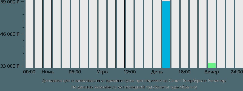 Динамика цен в зависимости от времени вылета из Санкт-Петербурга в Рочестер
