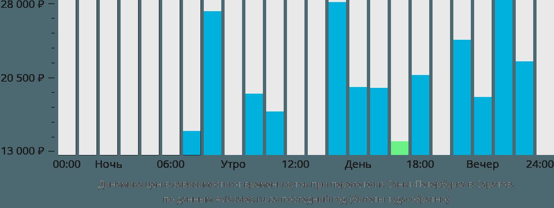 Динамика цен в зависимости от времени вылета из Санкт-Петербурга в Саратов
