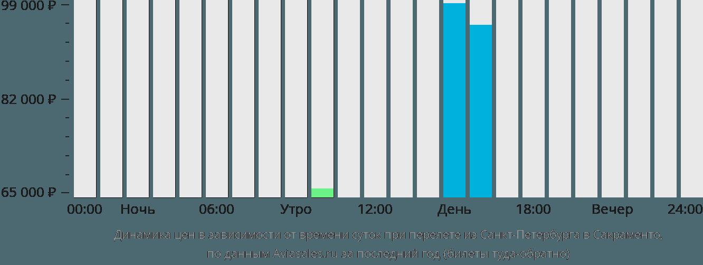 Динамика цен в зависимости от времени вылета из Санкт-Петербурга в Сакраменто