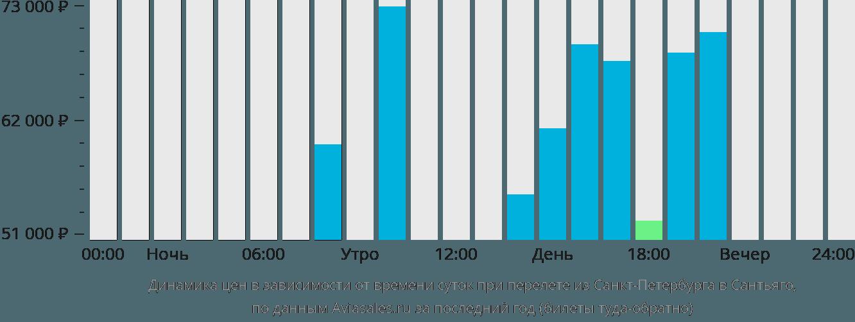 Динамика цен в зависимости от времени вылета из Санкт-Петербурга в Сантьяго