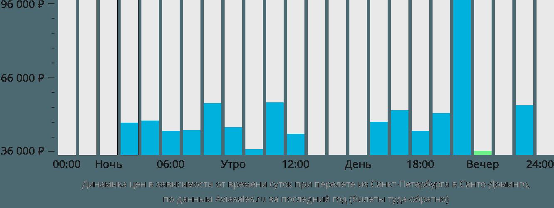 Динамика цен в зависимости от времени вылета из Санкт-Петербурга в Санто-Доминго