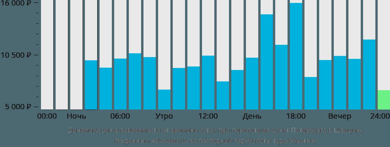 Динамика цен в зависимости от времени вылета из Санкт-Петербурга в Швецию