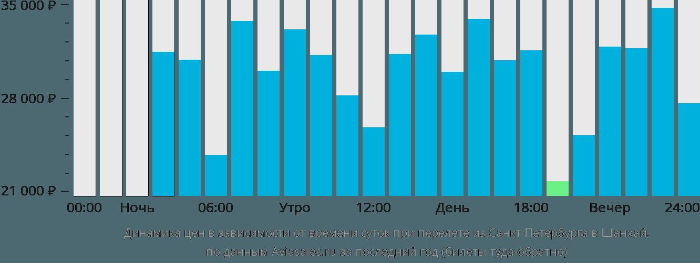 Динамика цен в зависимости от времени вылета из Санкт-Петербурга в Шанхай