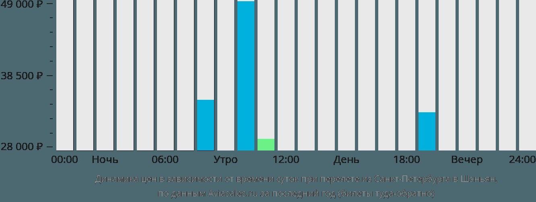 Динамика цен в зависимости от времени вылета из Санкт-Петербурга в Шэньян
