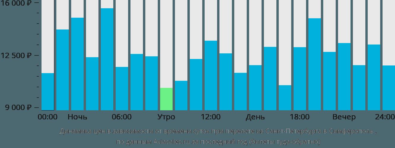 Динамика цен в зависимости от времени вылета из Санкт-Петербурга в Симферополь