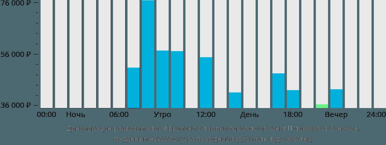 Динамика цен в зависимости от времени вылета из Санкт-Петербурга в Сан-Хуан